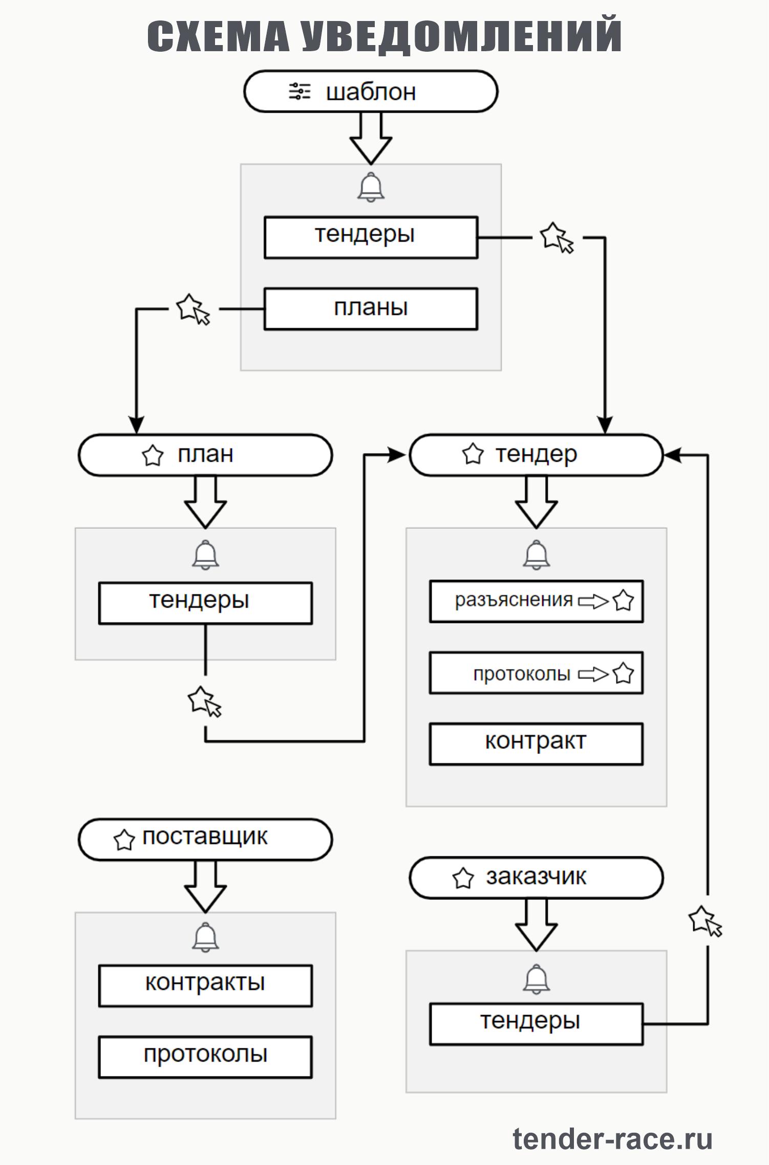 Рабочая схема уведомлений tender-race.ru